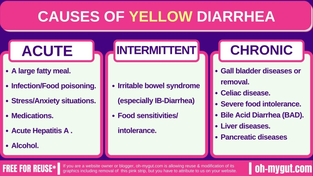 yellow diarrhea