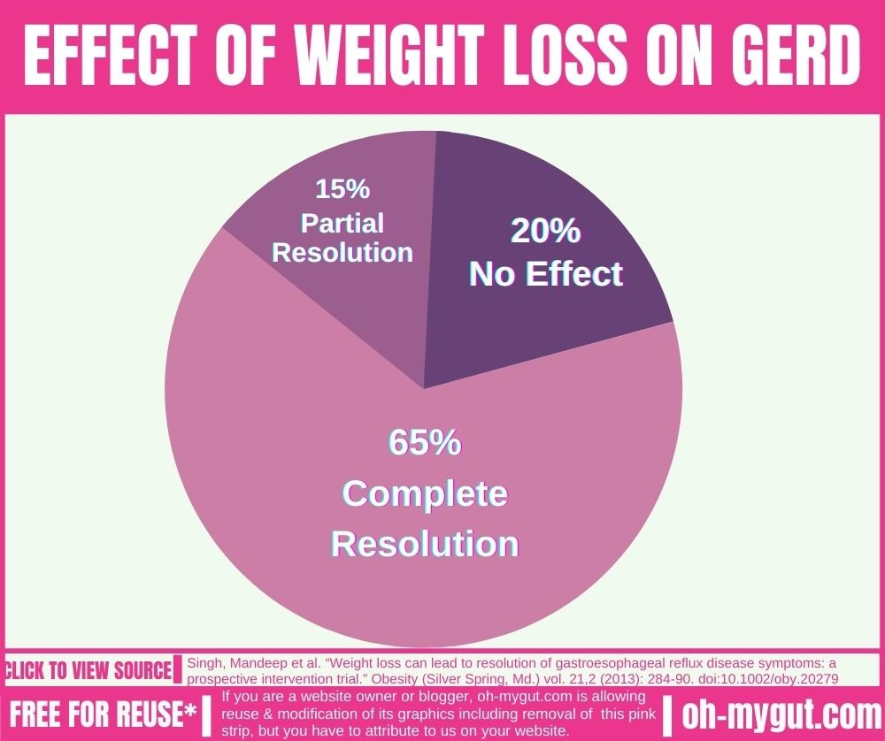 Weight loss can cure GERD Permanently